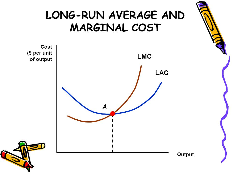 LONG-RUN AVERAGE AND MARGINAL COST Output Cost ($ per unit of output LAC LMC A