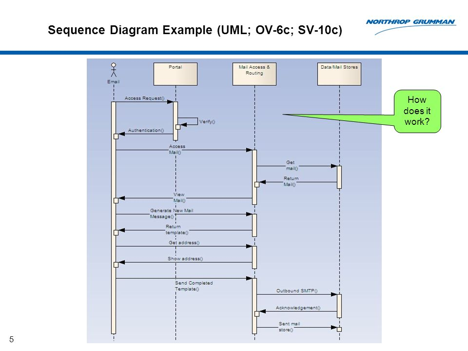 5 Sequence Diagram Example (UML; OV-6c; SV-10c) How does it work?