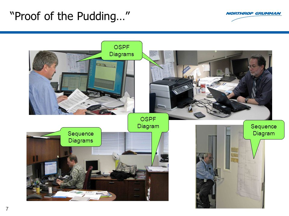7 Proof of the Pudding… Sequence Diagrams OSPF Diagrams Sequence Diagrams Sequence Diagram OSPF Diagram
