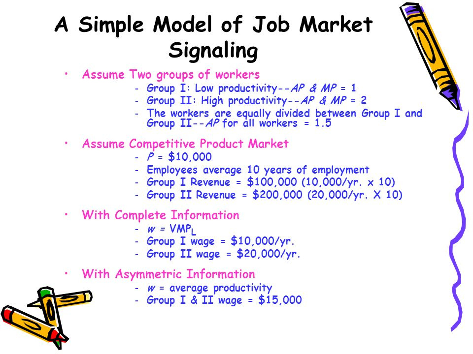 A Simple Model of Job Market Signaling Assume Two groups of workers – Group I: Low productivity--AP & MP = 1 – Group II: High productivity--AP & MP =