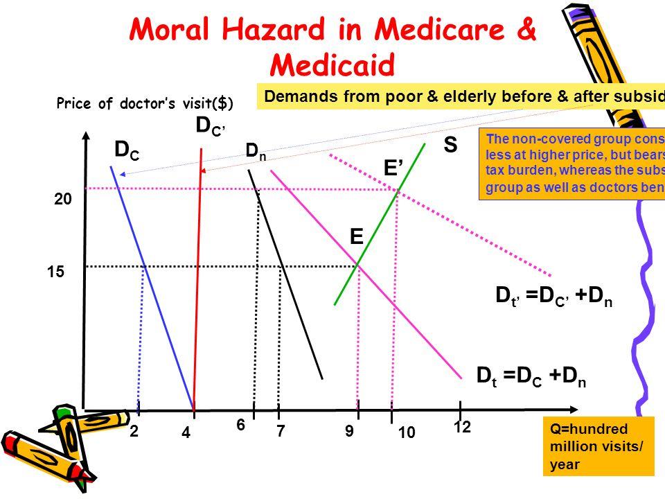 Moral Hazard in Medicare & Medicaid Price of doctors visit($) Q=hundred million visits/ year 2 4 6 79 10 12 15 20 DCDC DCDC Demands from poor & elderl