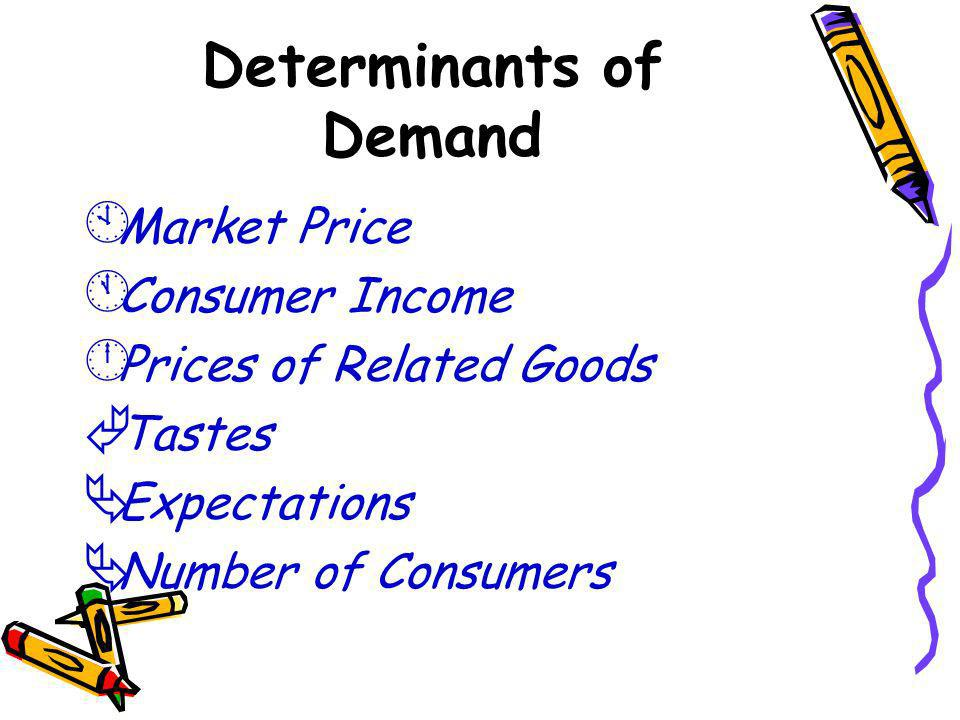 Determinants of Demand À Market Price Á Consumer Income  Prices of Related Goods à Tastes Ä Expectations Ä Number of Consumers