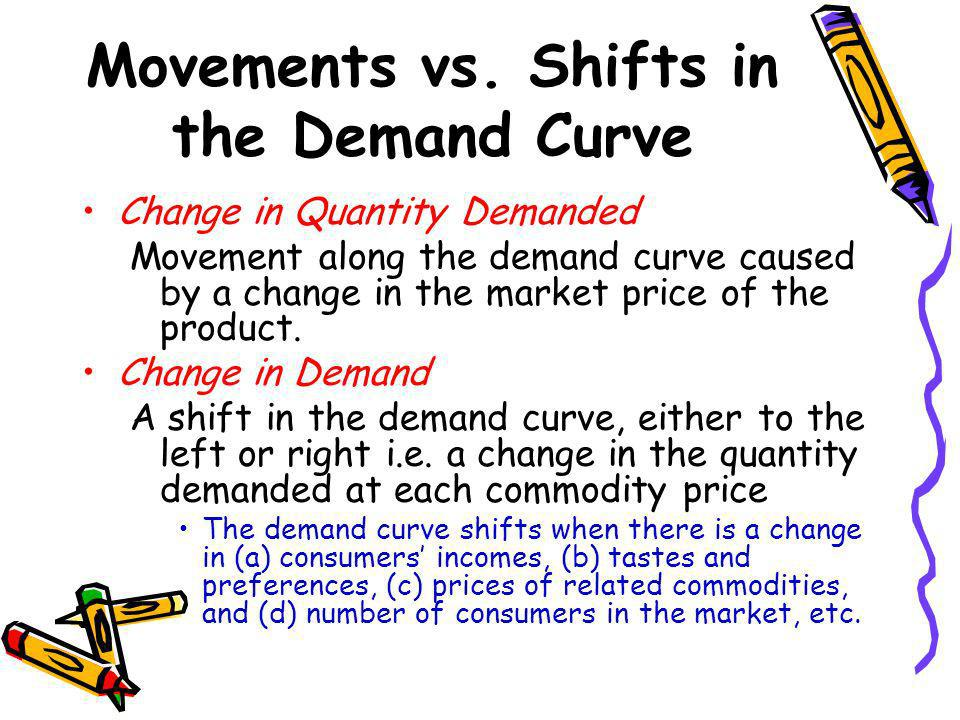 Movements vs. Shifts in the Demand Curve Change in Quantity Demanded Movement along the demand curve caused by a change in the market price of the pro