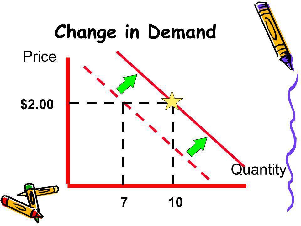 Change in Demand Price $2.00 7 Quantity 10