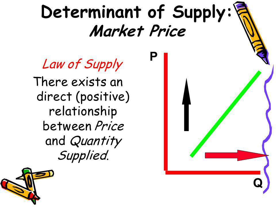 Determinant of Supply: Market Price Law of Supply There exists an direct (positive) relationship between Price and Quantity Supplied. P Q