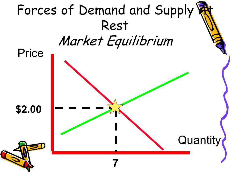 Forces of Demand and Supply At Rest Market Equilibrium Price Quantity $2.00 7