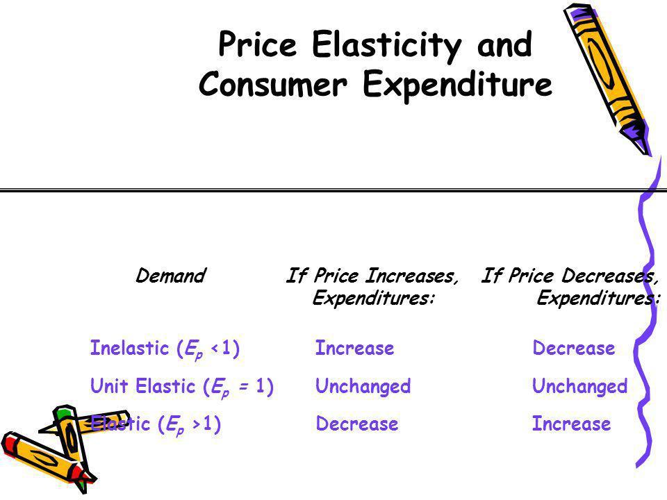 Price Elasticity and Consumer Expenditure DemandIf Price Increases,If Price Decreases,Expenditures: Inelastic (E p <1)IncreaseDecrease Unit Elastic (E
