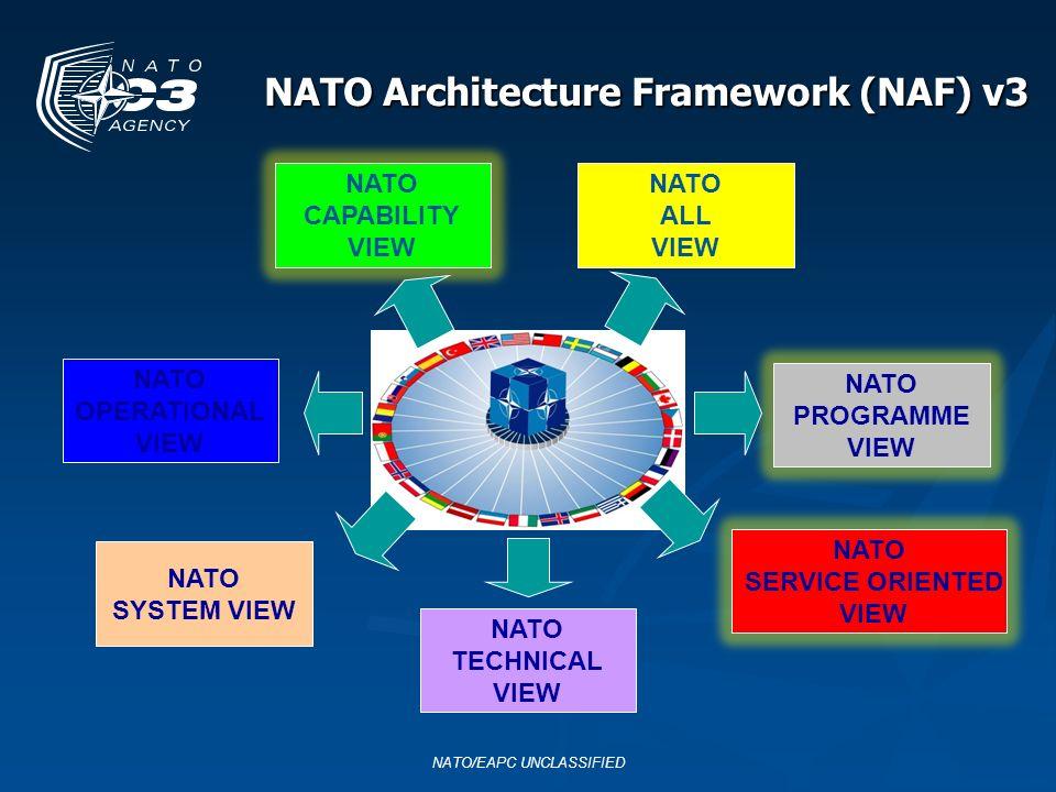 NATO Architecture Framework (NAF) v3 NATO/EAPC UNCLASSIFIED NATO CAPABILITY VIEW NATO ALL VIEW NATO OPERATIONAL VIEW NATO PROGRAMME VIEW NATO SYSTEM V