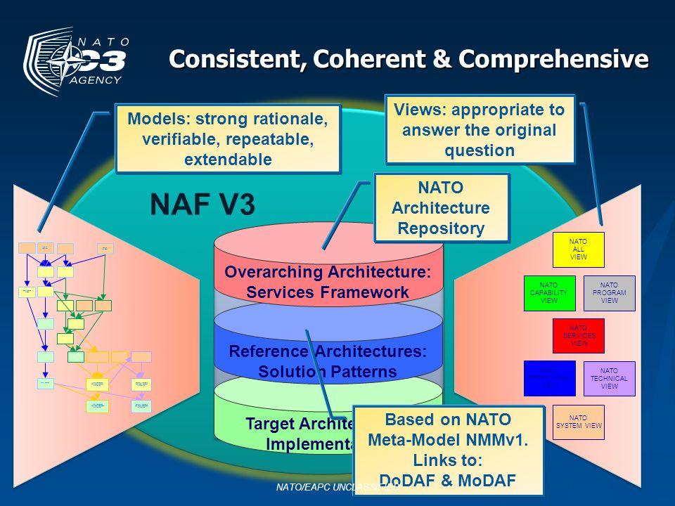 Consistent, Coherent & Comprehensive NAF V3 Target Architectures: Implementation Overarching Architecture: Services Framework Reference Architectures: