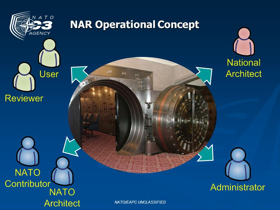 NAR Operational Concept NATO/EAPC UNCLASSIFIED