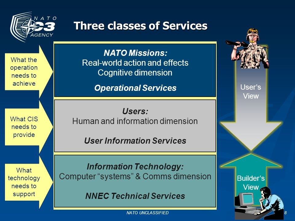8 Three classes of Services Users: Human and information dimension User Information Services NATO Missions: Real-world action and effects Cognitive di