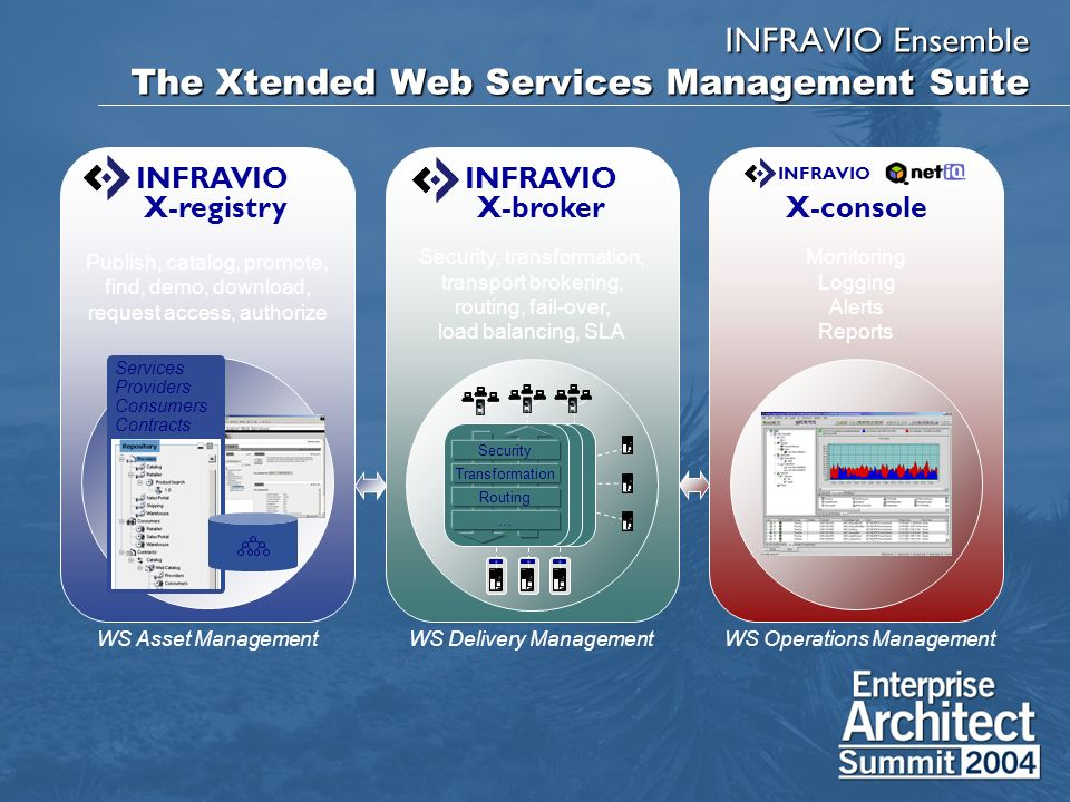 INFRAVIO Ensemble The Xtended Web Services Management Suite WS Delivery ManagementWS Asset ManagementWS Operations Management INFRAVIO X-registry Publish, catalog, promote, find, demo, download, request access, authorize Services Providers Consumers Contracts INFRAVIO X-broker Security, transformation, transport brokering, routing, fail-over, load balancing, SLA Transformation Security Routing … X-console Monitoring Logging Alerts Reports INFRAVIO