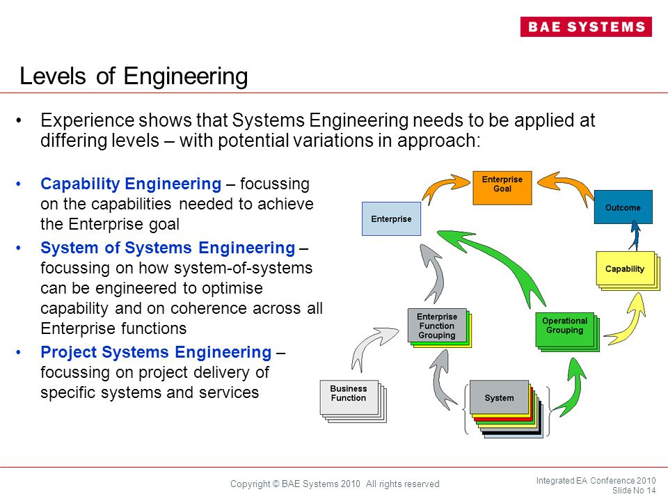 Integrated EA Conference 2010 Slide No 14 Copyright © BAE Systems 2010 All rights reserved Levels of Engineering Experience shows that Systems Enginee