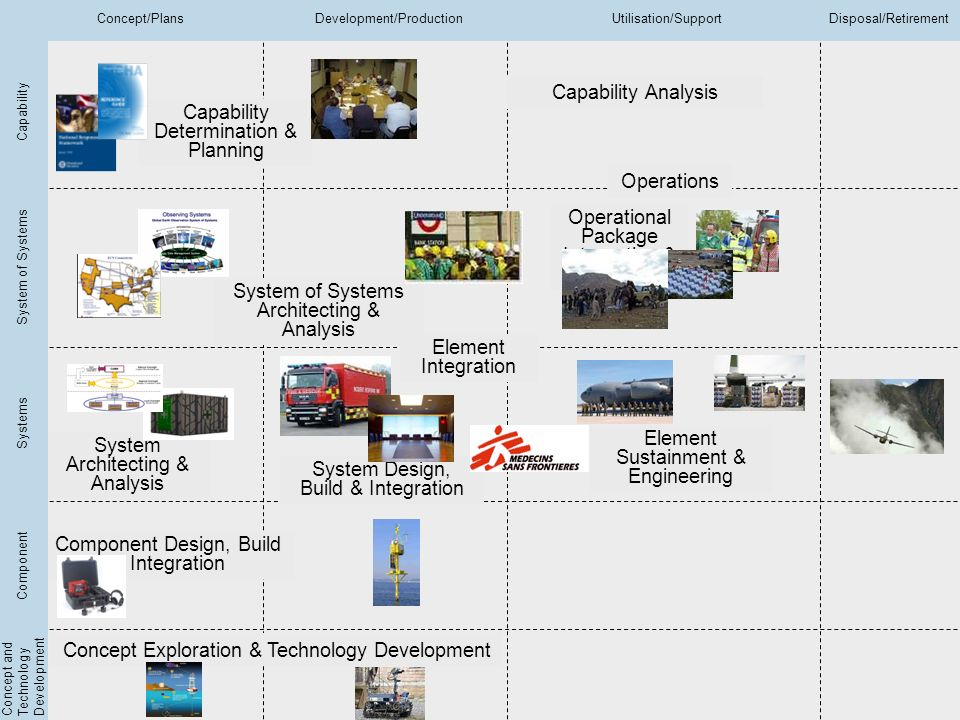 Integrated EA Conference 2010 Slide No 19 Copyright © BAE Systems 2010 All rights reserved Capability Determination & Planning Capability Analysis Sys