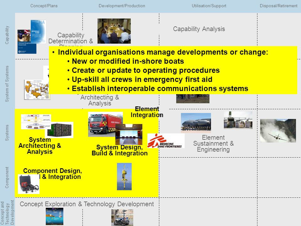 Integrated EA Conference 2010 Slide No 35 Copyright © BAE Systems 2010 All rights reserved Capability Determination & Planning Capability Analysis Sys
