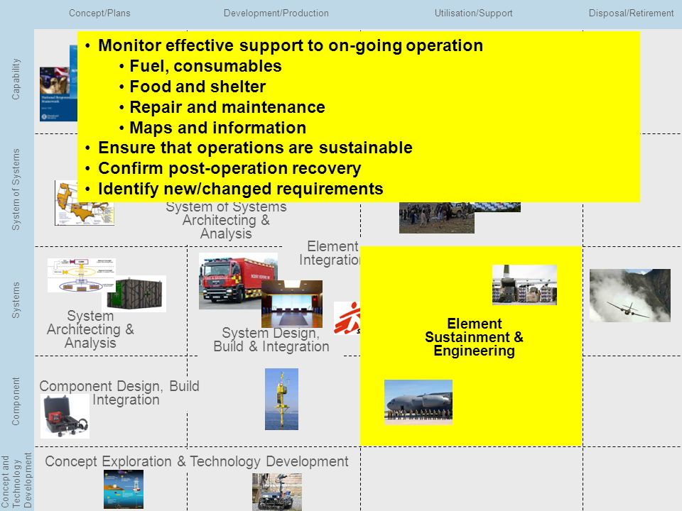 Integrated EA Conference 2010 Slide No 37 Copyright © BAE Systems 2010 All rights reserved Capability Determination & Planning Capability Analysis Sys