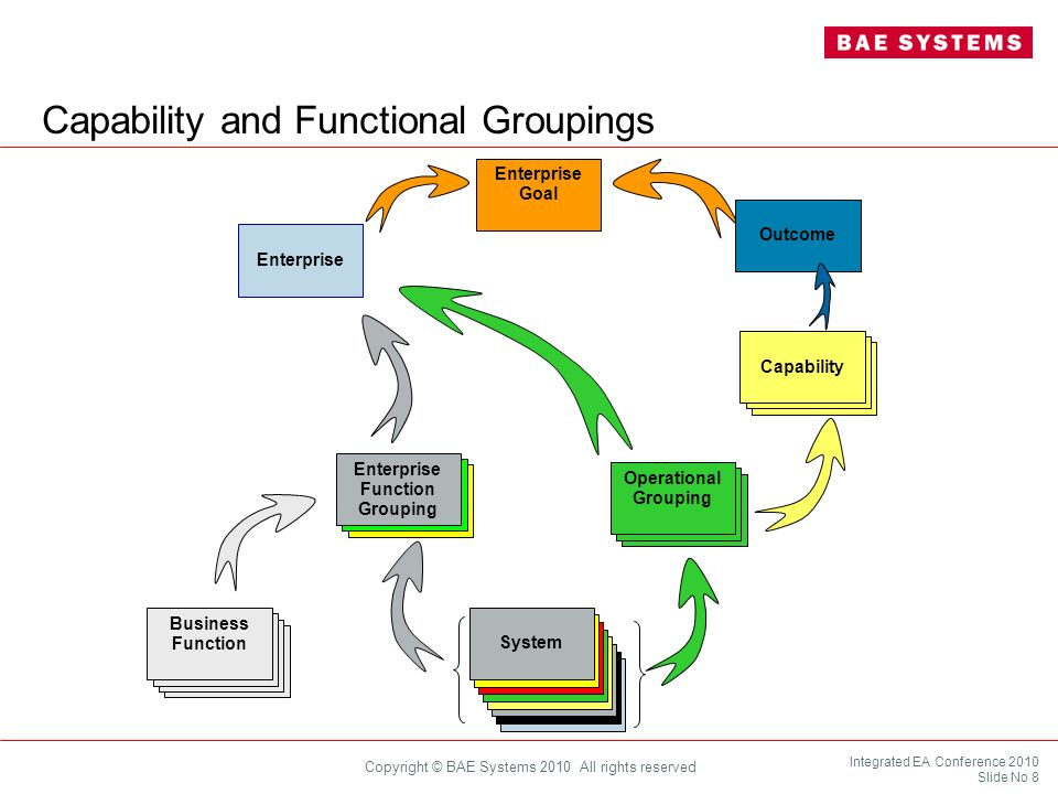 Integrated EA Conference 2010 Slide No 9 Copyright © BAE Systems 2010 All rights reserved System of Systems Approach In principle, any suitably connected (sub)set of the assets can be regarded as forming a System of Systems (SoS), but on which of the many possible SoS should the Enterprise focus: Operational Groupings to achieve Outcomes Functional Groupings Specific assets (equipment, repair facilities, e.g.) Cost centres Geographic Locations.