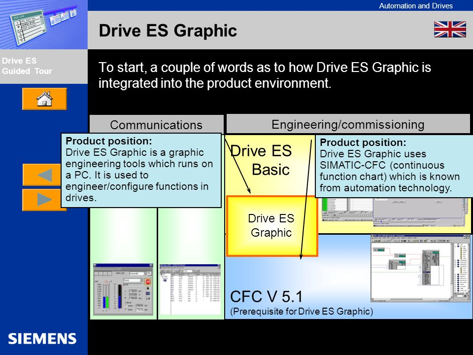 Automation and Drives Drive ES Guided Tour Intern Edition 01/02 Drive ES Graphic To start, a couple of words as to how Drive ES Graphic is integrated into the product environment.