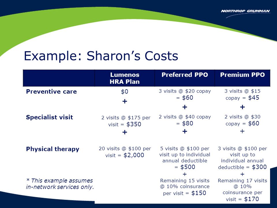 14 Lumenos HRA Plan Preferred PPOPremium PPO Preventive care$0 + 3 visits @ $20 copay = $60 + 3 visits @ $15 copay = $45 + Specialist visit 2 visits @ $175 per visit = $350 + 2 visits @ $40 copay = $80 + 2 visits @ $30 copay = $60 + Physical therapy 20 visits @ $100 per visit = $2,000 5 visits @ $100 per visit up to individual annual deductible = $500 + Remaining 15 visits @ 10% coinsurance per visit = $150 3 visits @ $100 per visit up to individual annual deductible = $300 + Remaining 17 visits @ 10% coinsurance per visit = $170 * This example assumes in-network services only.