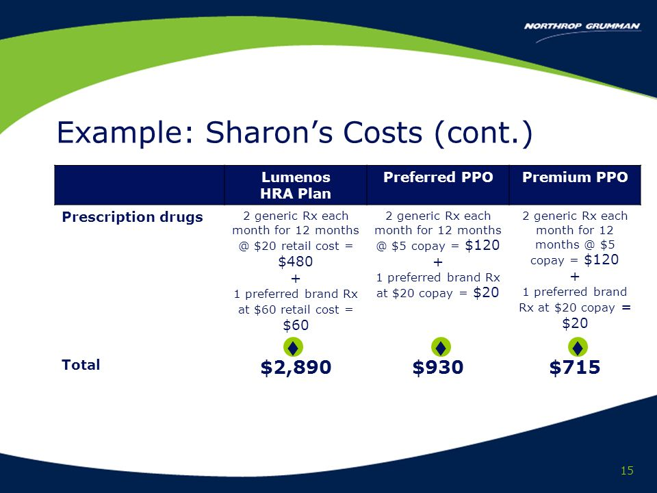15 Lumenos HRA Plan Preferred PPOPremium PPO Prescription drugs 2 generic Rx each month for 12 months @ $20 retail cost = $480 + 1 preferred brand Rx at $60 retail cost = $60 2 generic Rx each month for 12 months @ $5 copay = $120 + 1 preferred brand Rx at $20 copay = $20 2 generic Rx each month for 12 months @ $5 copay = $120 + 1 preferred brand Rx at $20 copay = $20 Total $2,890$930$715 Example: Sharons Costs (cont.)
