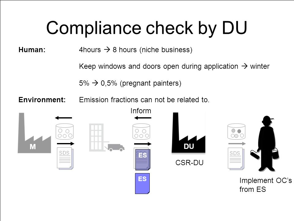 M DU ES SDS ES SDS ES SDS DU Compliance check by DU ES DU Implement OCs from ES CSR-DU Inform ES Keep windows and doors open during application winter 4hours 8 hours (niche business) 5% 0,5% (pregnant painters) Human: Environment:Emission fractions can not be related to.