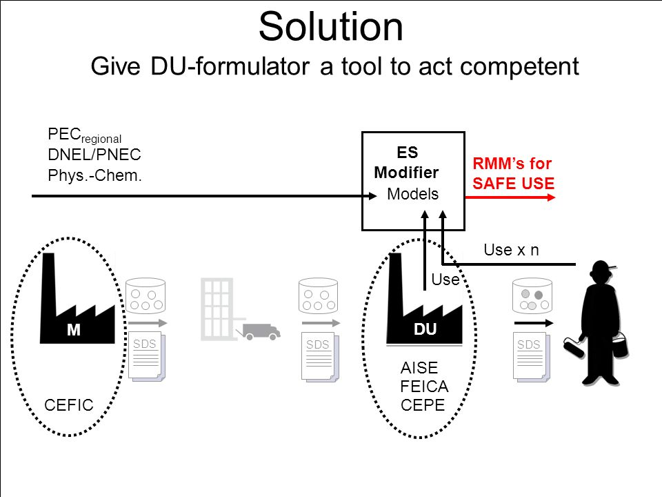 DU ES SDS ES SDS ES SDS DU Solution Give DU-formulator a tool to act competent Use x n ES Modifier DNEL/PNEC Phys.-Chem.