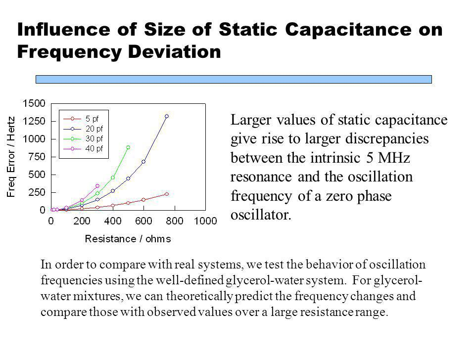 Larger values of static capacitance give rise to larger discrepancies between the intrinsic 5 MHz resonance and the oscillation frequency of a zero ph