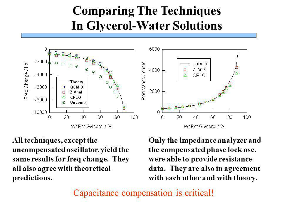 Comparing The Techniques In Glycerol-Water Solutions All techniques, except the uncompensated oscillator, yield the same results for freq change. They