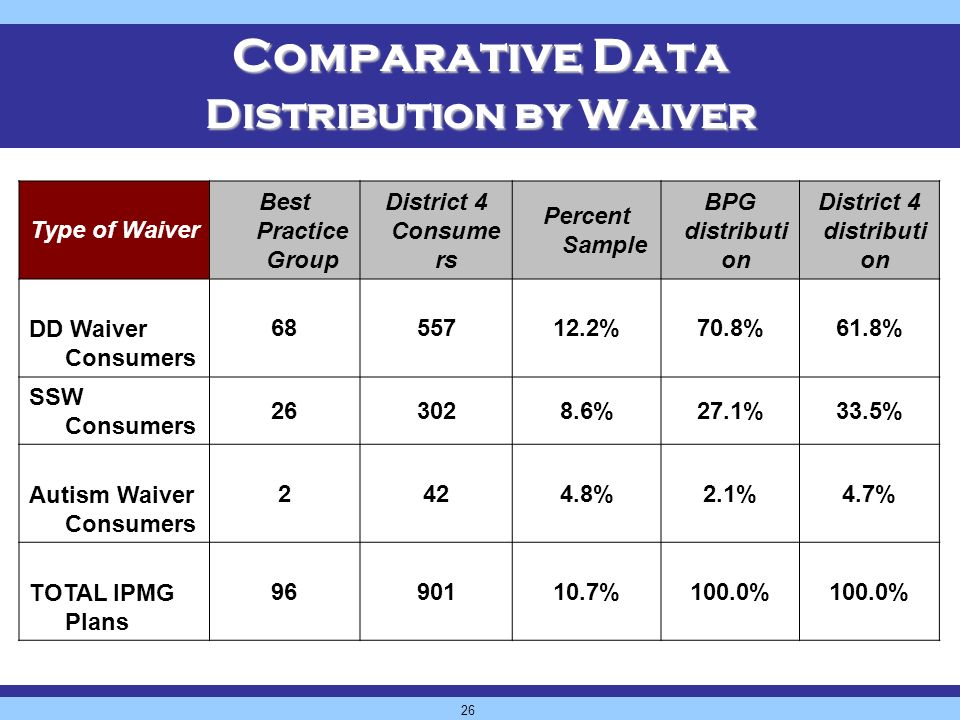 26 Comparative Data Distribution by Waiver Type of Waiver Best Practice Group District 4 Consume rs Percent Sample BPG distributi on District 4 distributi on DD Waiver Consumers 6855712.2%70.8%61.8% SSW Consumers 263028.6%27.1%33.5% Autism Waiver Consumers 2424.8%2.1%4.7% TOTAL IPMG Plans 9690110.7%100.0%