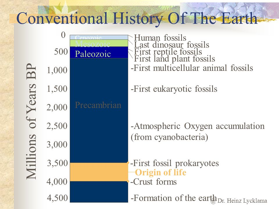 @ Dr. Heinz Lycklama Conventional History Of The Earth Cenozoic 4,000 0 500 1,000 1,500 2,000 2,500 3,000 4,500 3,500 Millions of Years BP Precambrian