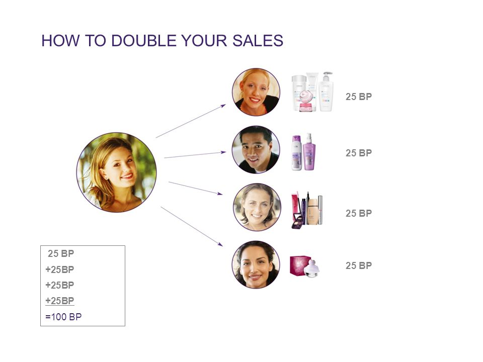 25 BP +25BP =100 BP HOW TO DOUBLE YOUR SALES 25 BP