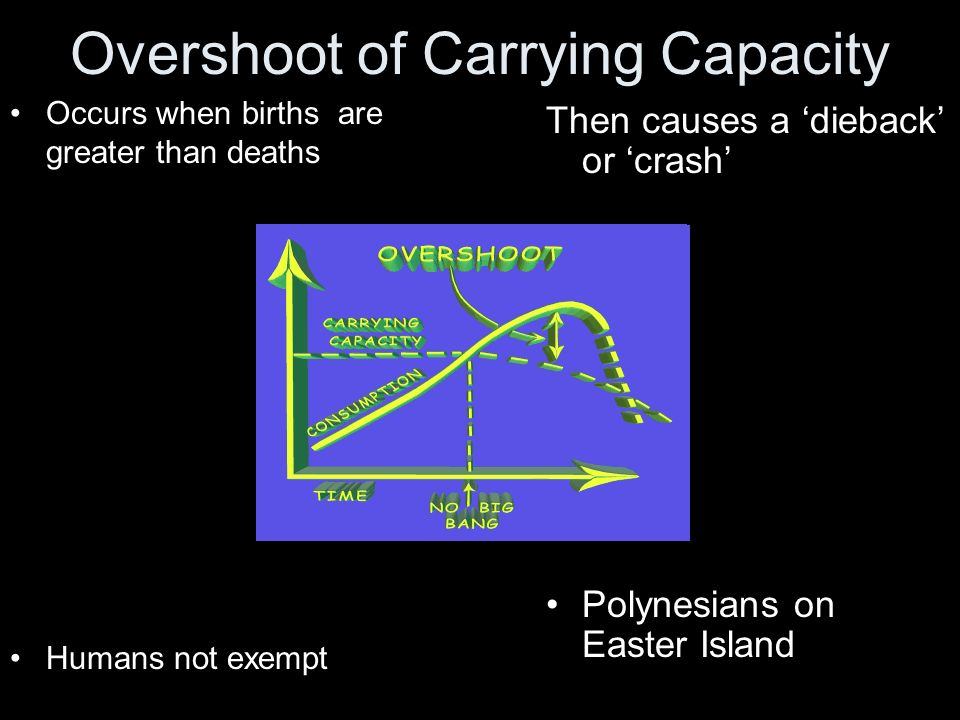 Overshoot of Carrying Capacity Occurs when births are greater than deaths Humans not exempt Then causes a dieback or crash Polynesians on Easter Islan