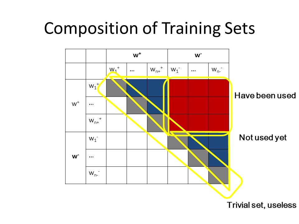 Composition of Training Sets w+w+ w-w- w1+w1+ …w n+ + w1-w1- …w n- - w+w+ w1+w1+ … w n+ + w-w- w1-w1- … w n- - Have been used Trivial set, useless Not