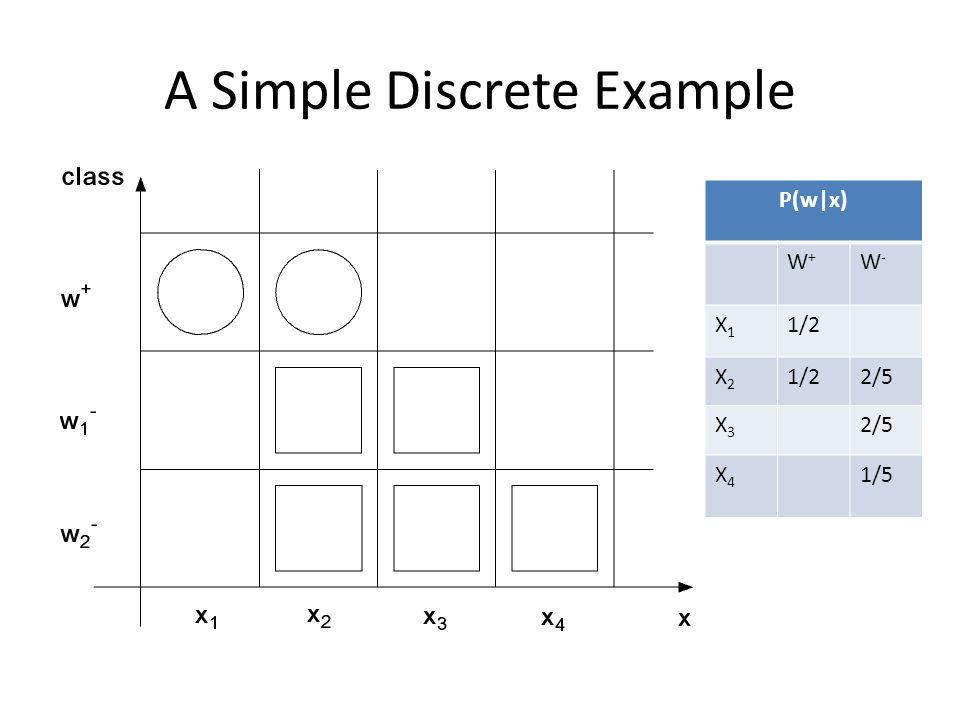 A Simple Discrete Example P(w|x) W+W+ W-W- X1X1 1/2 X2X2 2/5 X3X3 X4X4 1/5