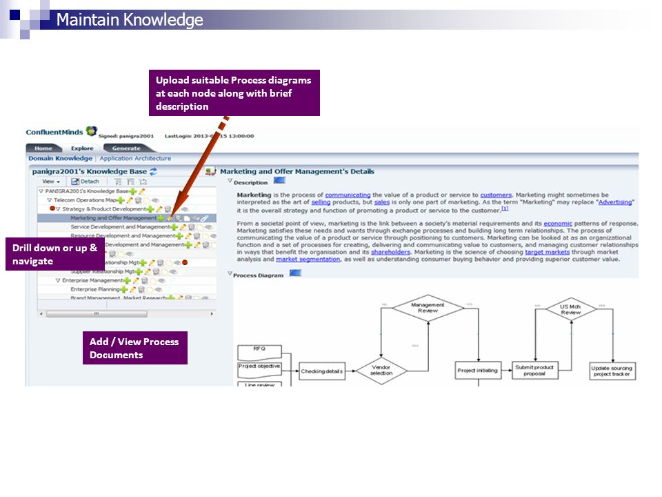 Maintain Knowledge Upload suitable Process diagrams at each node along with brief description Drill down or up & navigate Add / View Process Documents