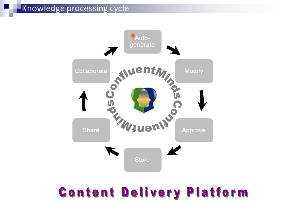 Auto- generate ModifyApproveStoreShareCollaborate Knowledge processing cycle