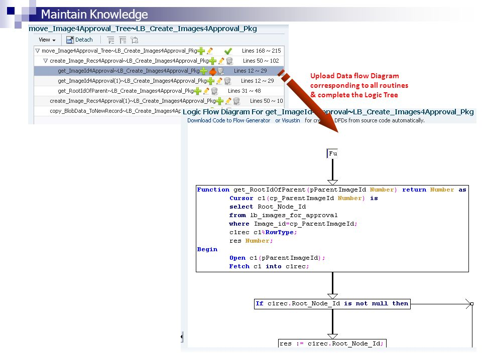 Upload Data flow Diagram corresponding to all routines & complete the Logic Tree Maintain Knowledge