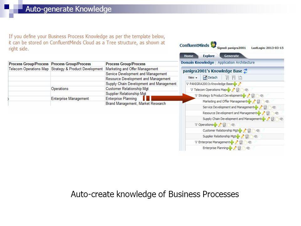 Auto-create knowledge of Business Processes Auto-generate Knowledge