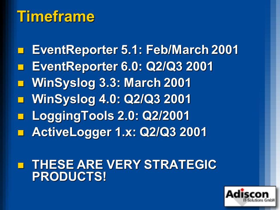 Timeframe EventReporter 5.1: Feb/March 2001 EventReporter 5.1: Feb/March 2001 EventReporter 6.0: Q2/Q3 2001 EventReporter 6.0: Q2/Q3 2001 WinSyslog 3.