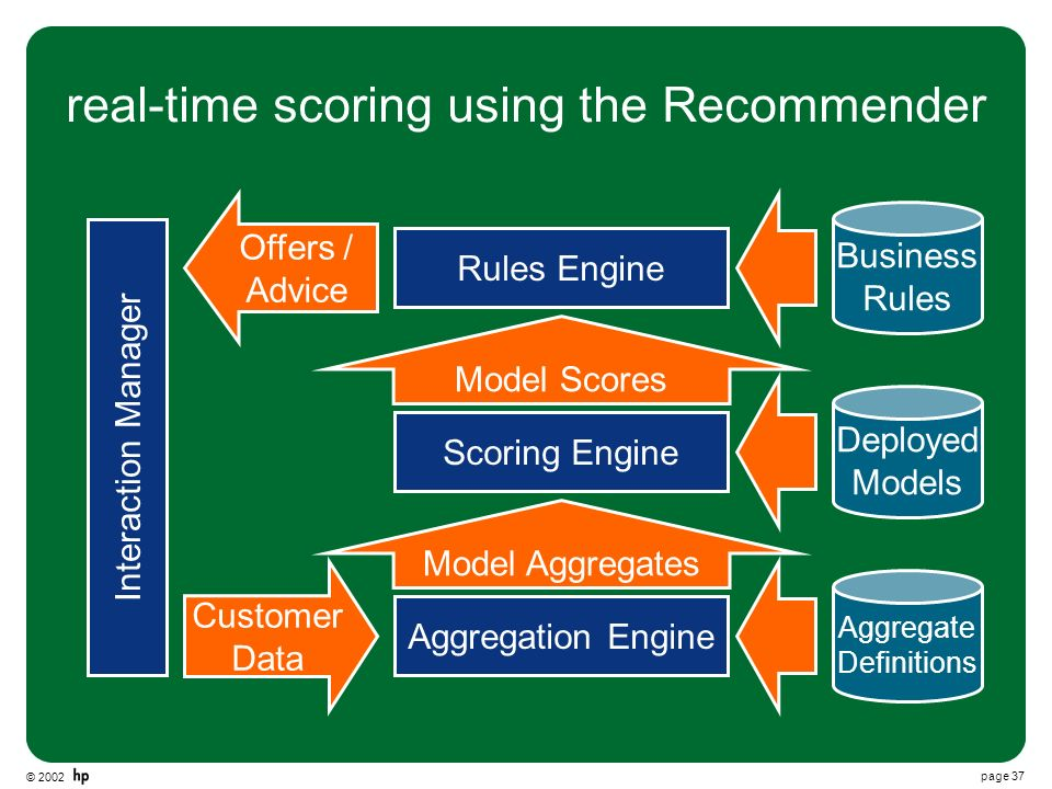 © 2002 page 37 real-time scoring using the Recommender Scoring Engine Aggregation Engine Rules Engine Model Aggregates Model Scores Deployed Models Business Rules Aggregate Definitions Offers / Advice Customer Data Interaction Manager