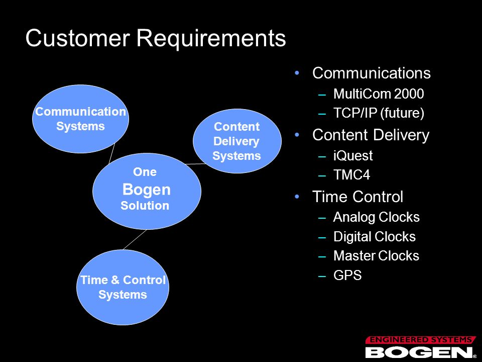 Customer Requirements Communications –MultiCom 2000 –TCP/IP (future) Content Delivery –iQuest –TMC4 Time Control –Analog Clocks –Digital Clocks –Maste