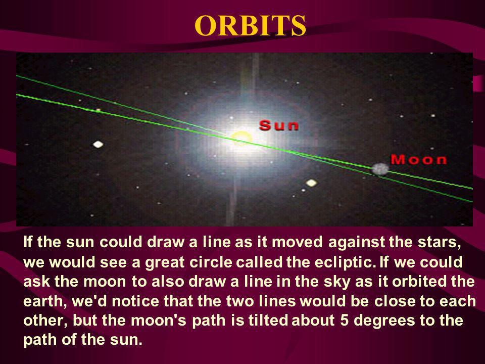 ORBITS If the sun could draw a line as it moved against the stars, we would see a great circle called the ecliptic.