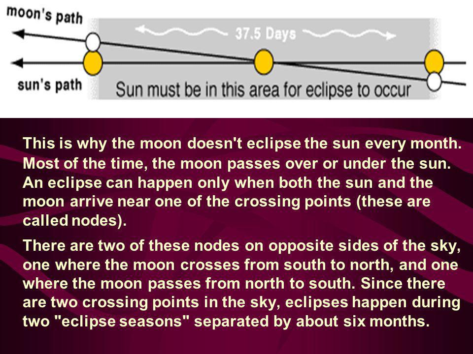 This is why the moon doesn't eclipse the sun every month. Most of the time, the moon passes over or under the sun. An eclipse can happen only when bot