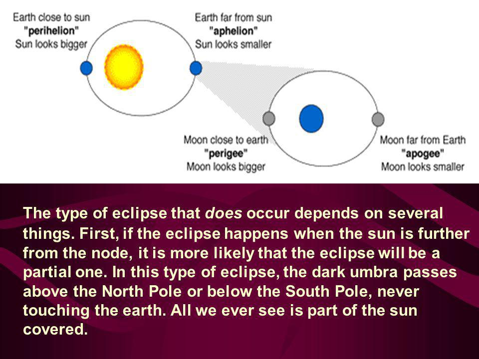 The type of eclipse that does occur depends on several things. First, if the eclipse happens when the sun is further from the node, it is more likely