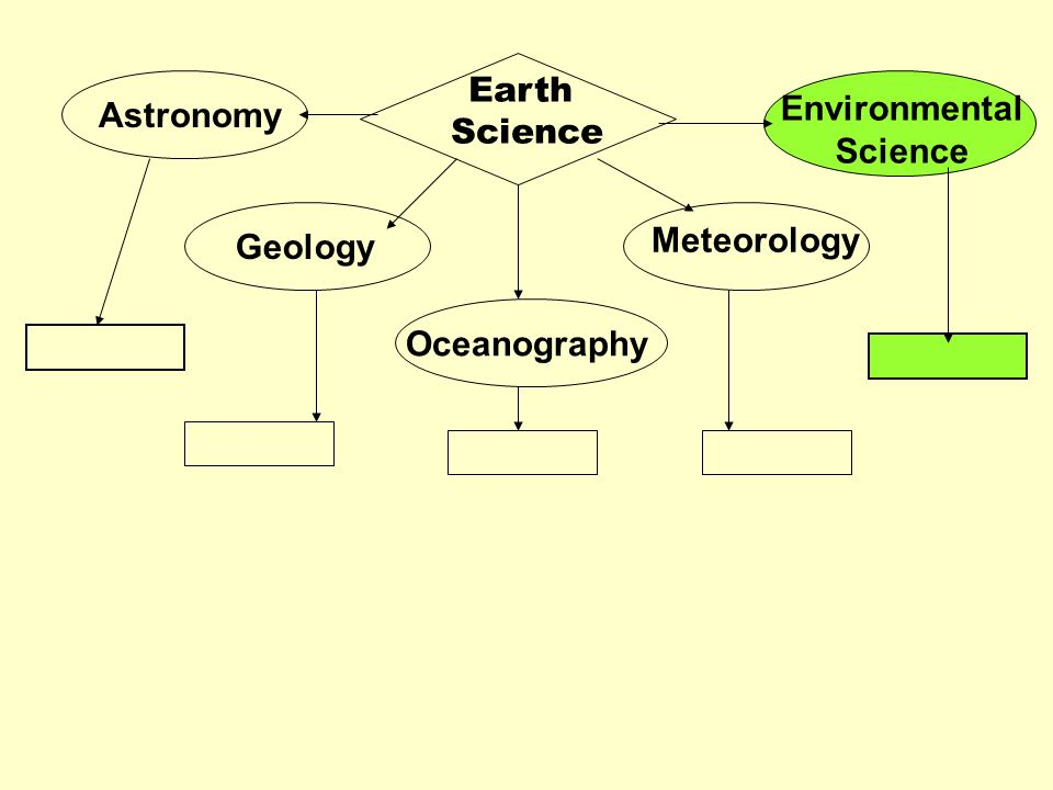 Astronomy Geology Oceanography Meteorology Environmental Science Earth Science