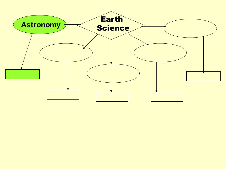 Astronomy Earth Science