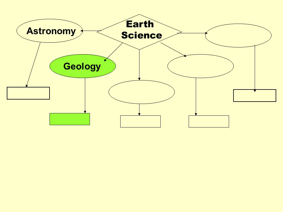 Geology The study of the materials that make up Earth The processes that form and change these materials The history of the planet & its life- forms since its origin