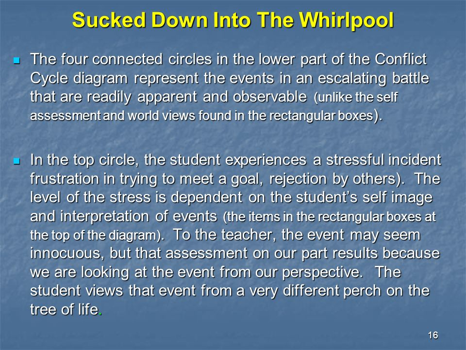 16 Sucked Down Into The Whirlpool The four connected circles in the lower part of the Conflict Cycle diagram represent the events in an escalating battle that are readily apparent and observable (unlike the self assessment and world views found in the rectangular boxes ).
