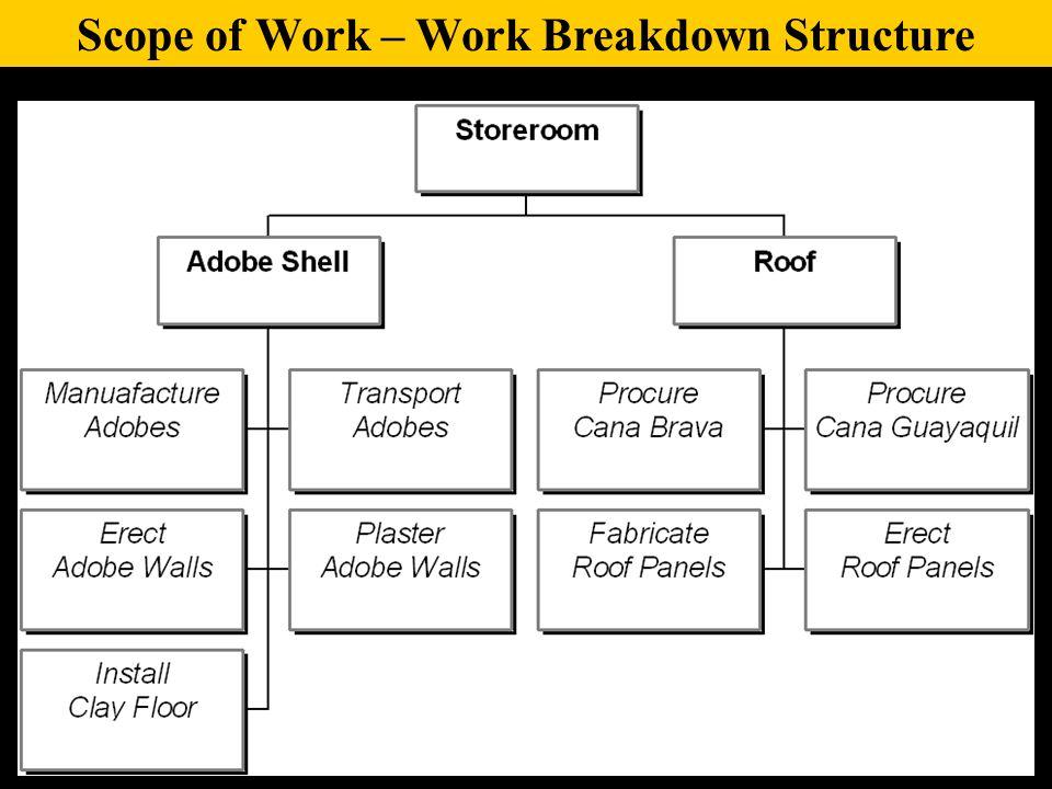 Scope of Work – Work Breakdown Structure