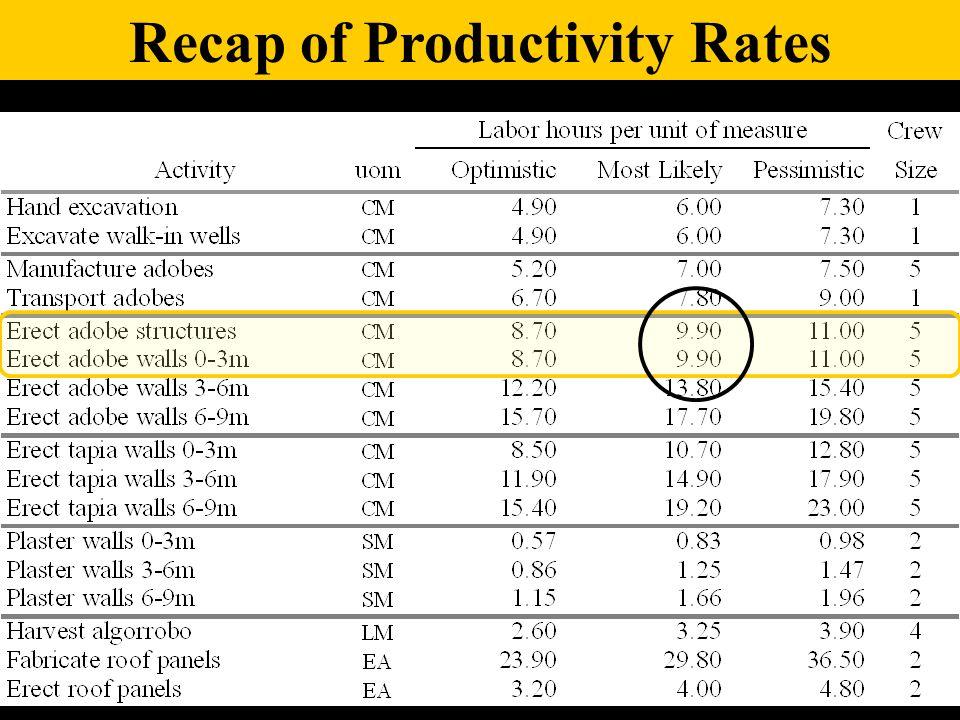 Recap of Productivity Rates